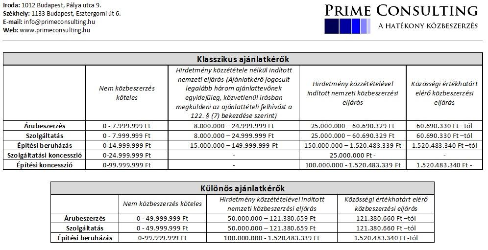 2014-es közbeszerzési értékhatárok